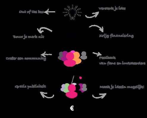 Crowdfunding-Overzicht